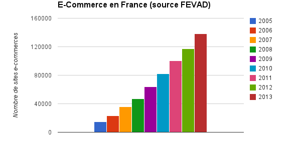 Graphique de l'évolution du nombre de sites e-commerce en France